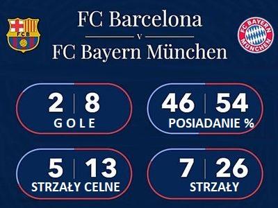 Barcelona Bayern 2-8 Champions League 2020